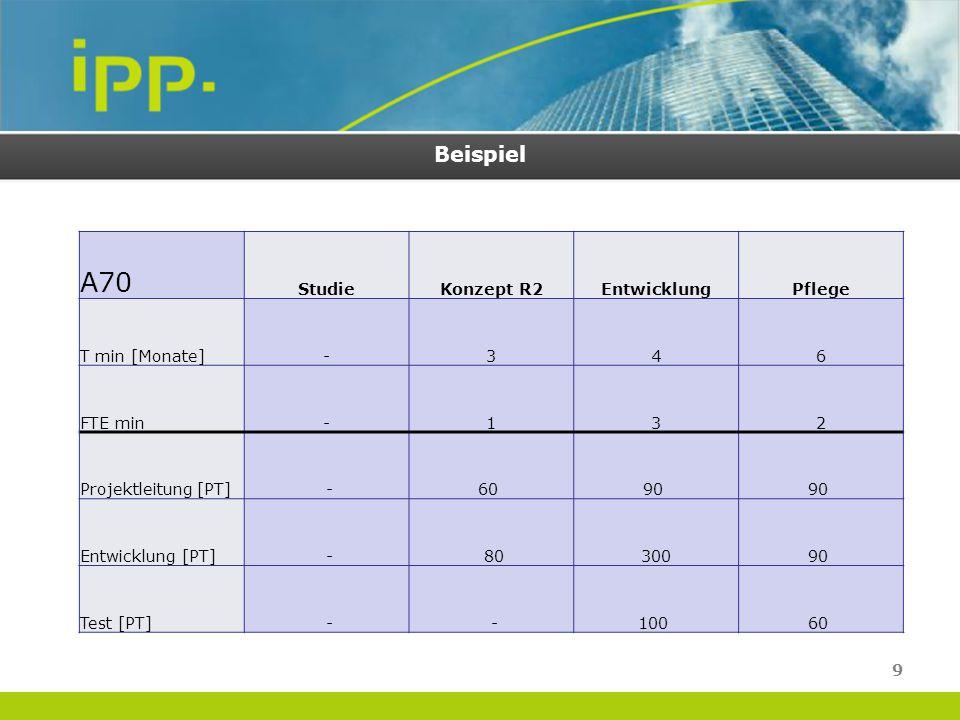 A70 Beispiel Studie Konzept R2 Entwicklung Pflege T min [Monate] - 3 4